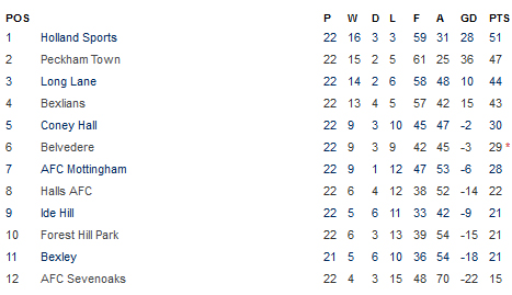 www holland league table